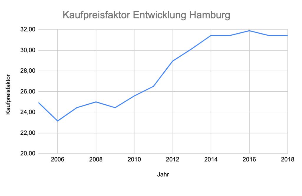 Kaufpreisfaktor in Hamburg